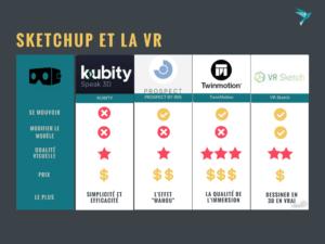 Les différentes solutions VR
